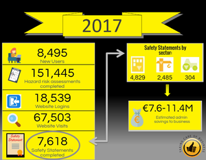 BeSMART.ie Review of 2017